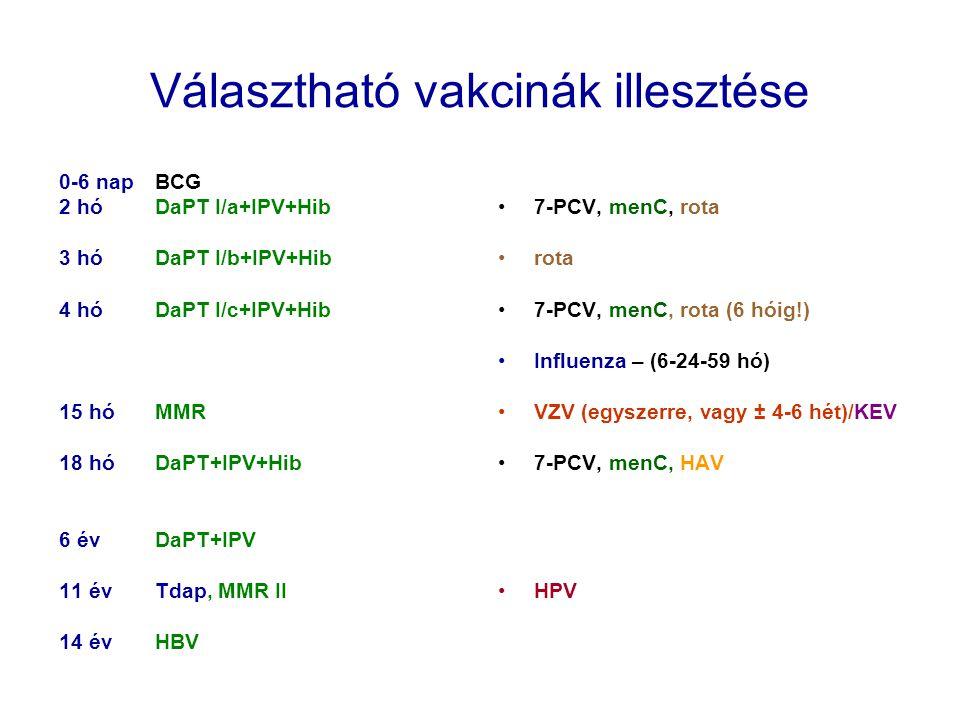 Választható vakcinák illesztése