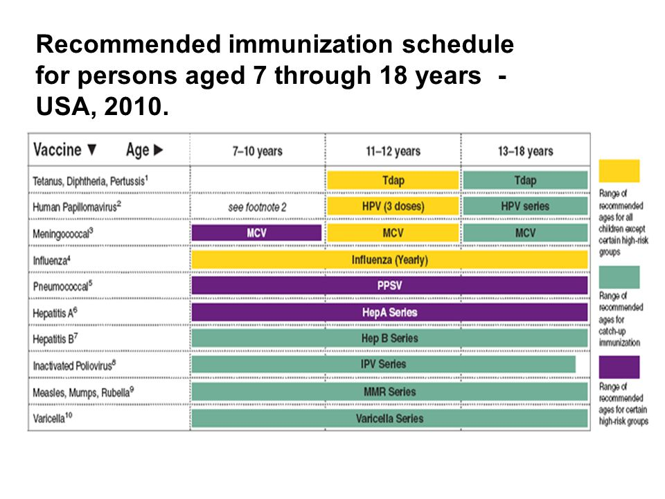 Recommended immunization schedule for persons aged 7 through 18 years - USA, 2010.
