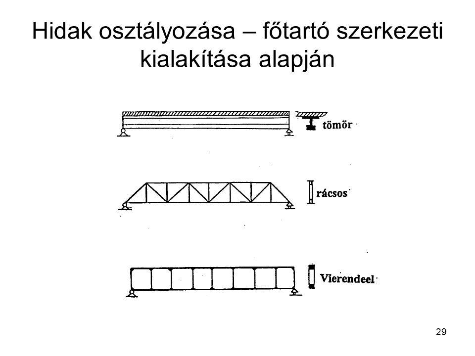 Hidak osztályozása – főtartó szerkezeti kialakítása alapján