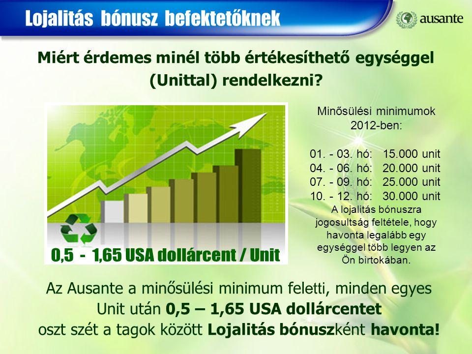 0,5 - 1,65 USA dollárcent / Unit Lojalitás bónusz befektetőknek
