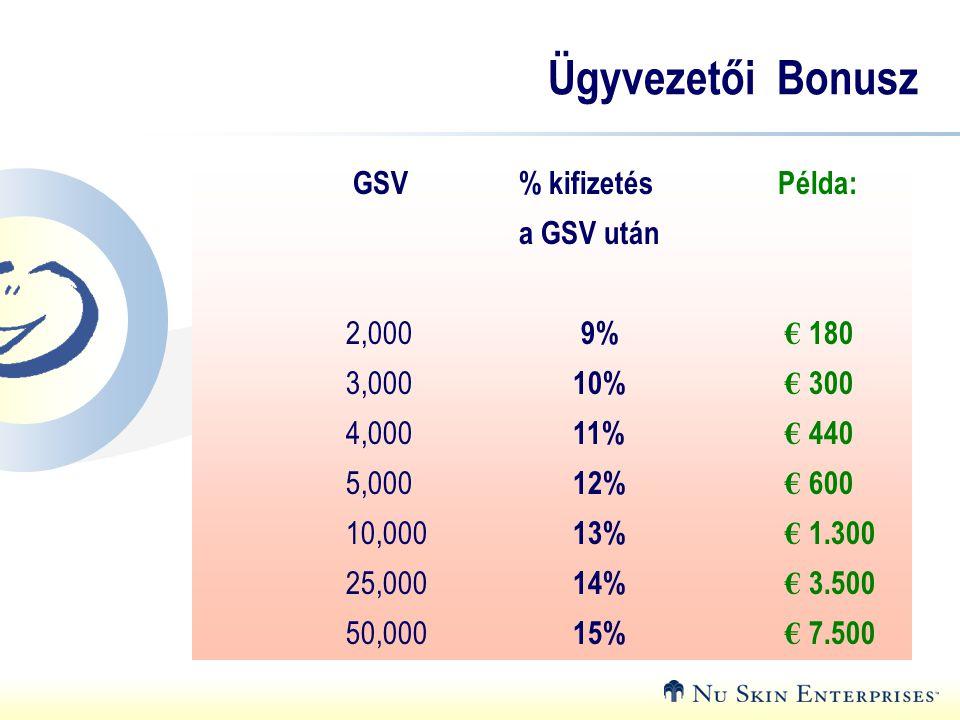 Ügyvezetői Bonusz GSV % kifizetés Példa: a GSV után 2,000 9% € 180
