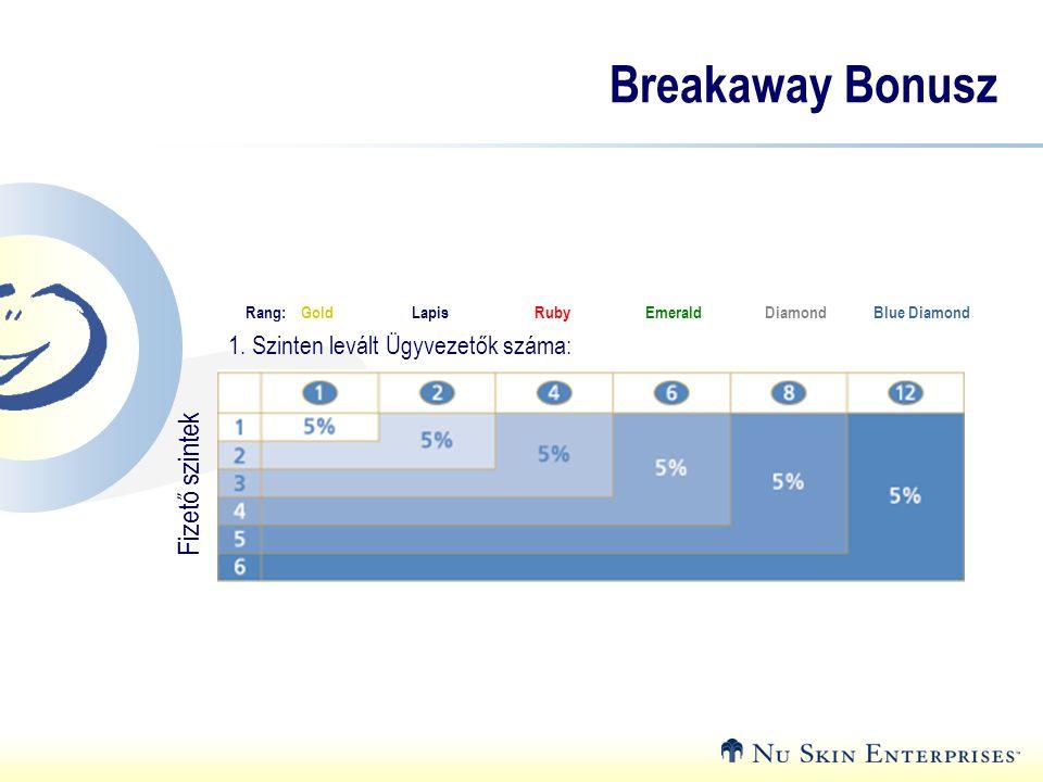 Breakaway Bonusz Fizető szintek 1. Szinten levált Ügyvezetők száma: