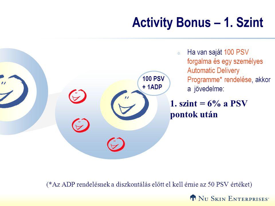 Activity Bonus – 1. Szint 1. szint = 6% a PSV pontok után