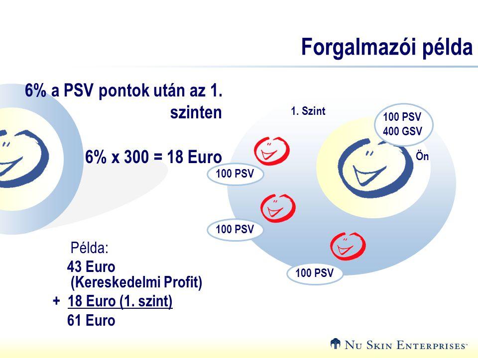 Forgalmazói példa 6% a PSV pontok után az 1. szinten