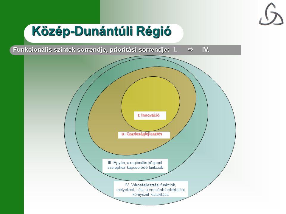 III. Egyéb, a regionális központ szerephez kapcsolódó funkciók