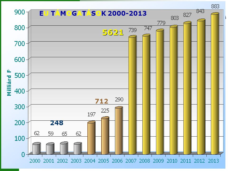 EU TÁMOGATÁSOK 2000-2013 5621 712 248