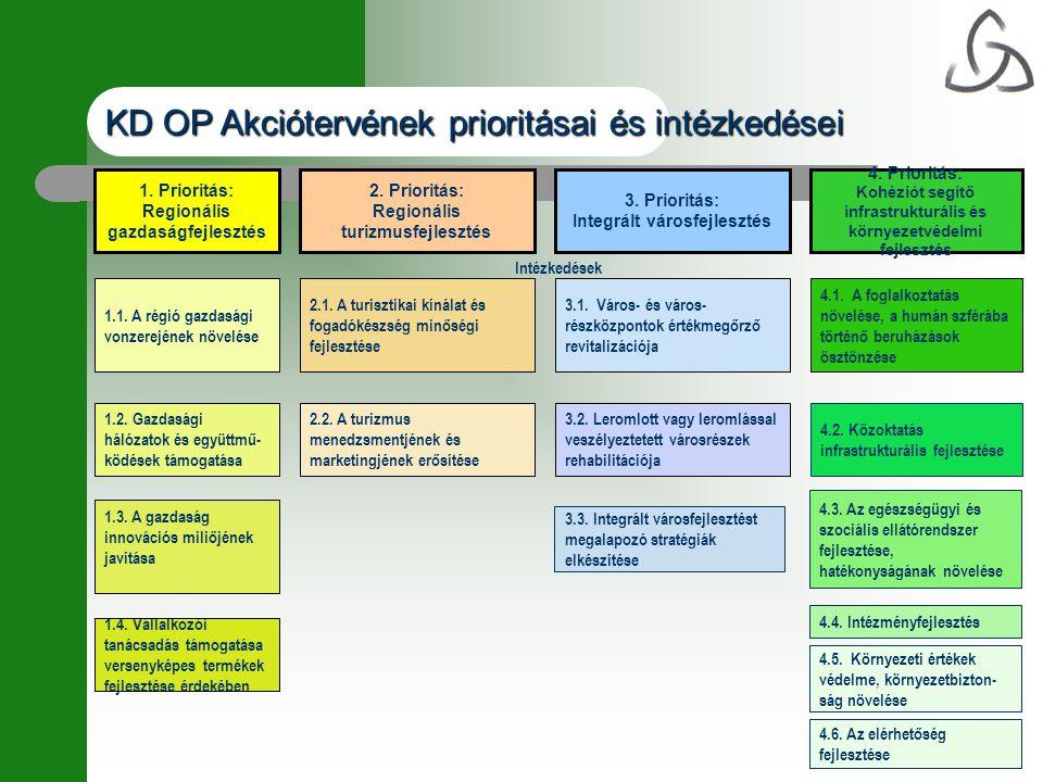 KD OP Akciótervének prioritásai és intézkedései