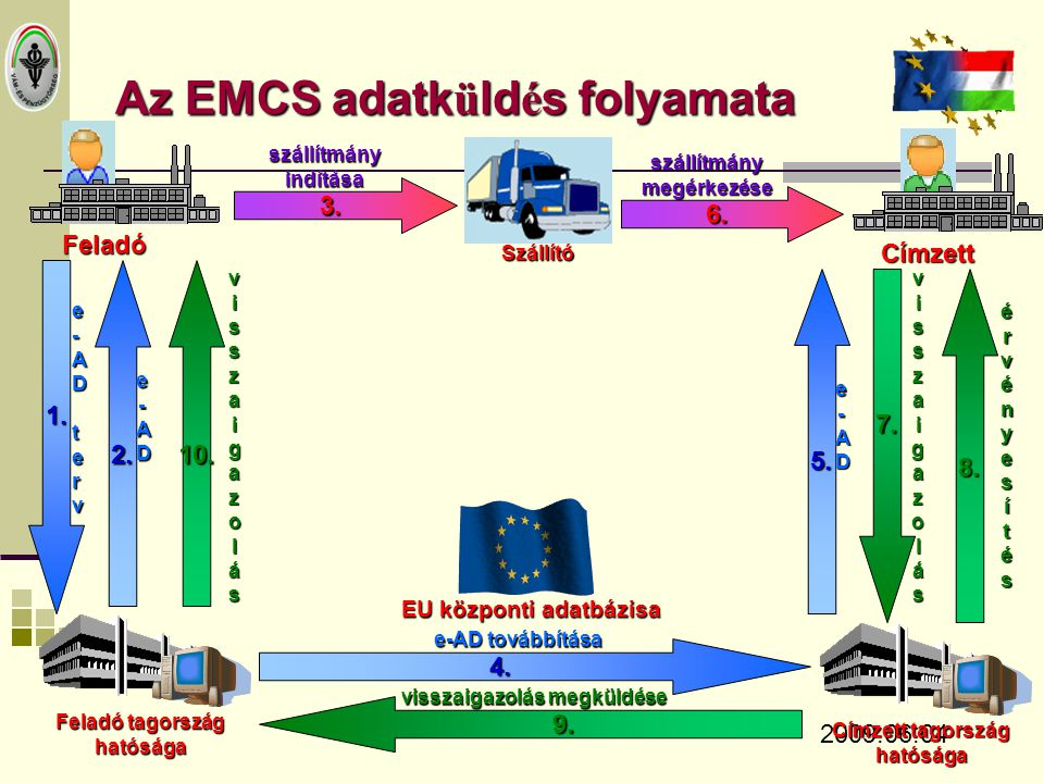 Az EMCS adatküldés folyamata