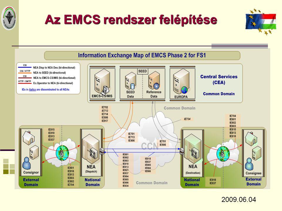 Az EMCS rendszer felépítése