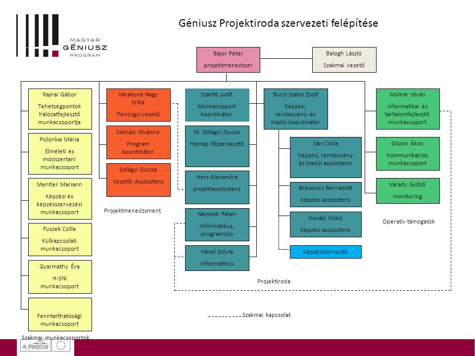 Géniusz Projektiroda szervezeti felépítése