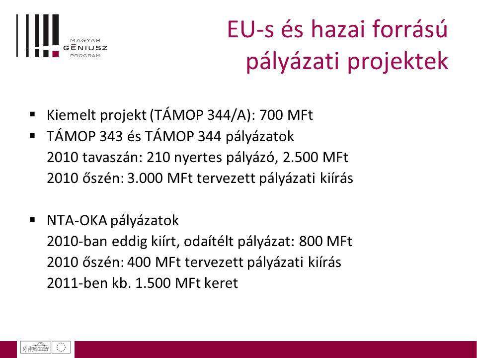 EU-s és hazai forrású pályázati projektek