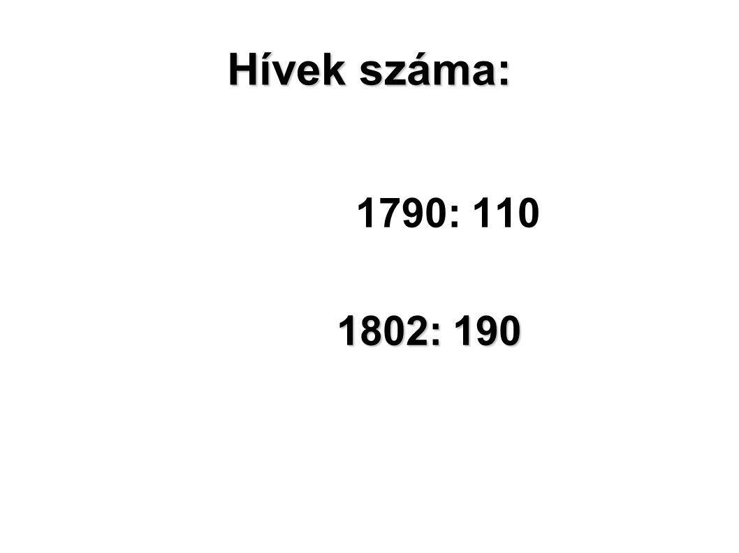 Hívek száma: 1790: 110 1802: 190