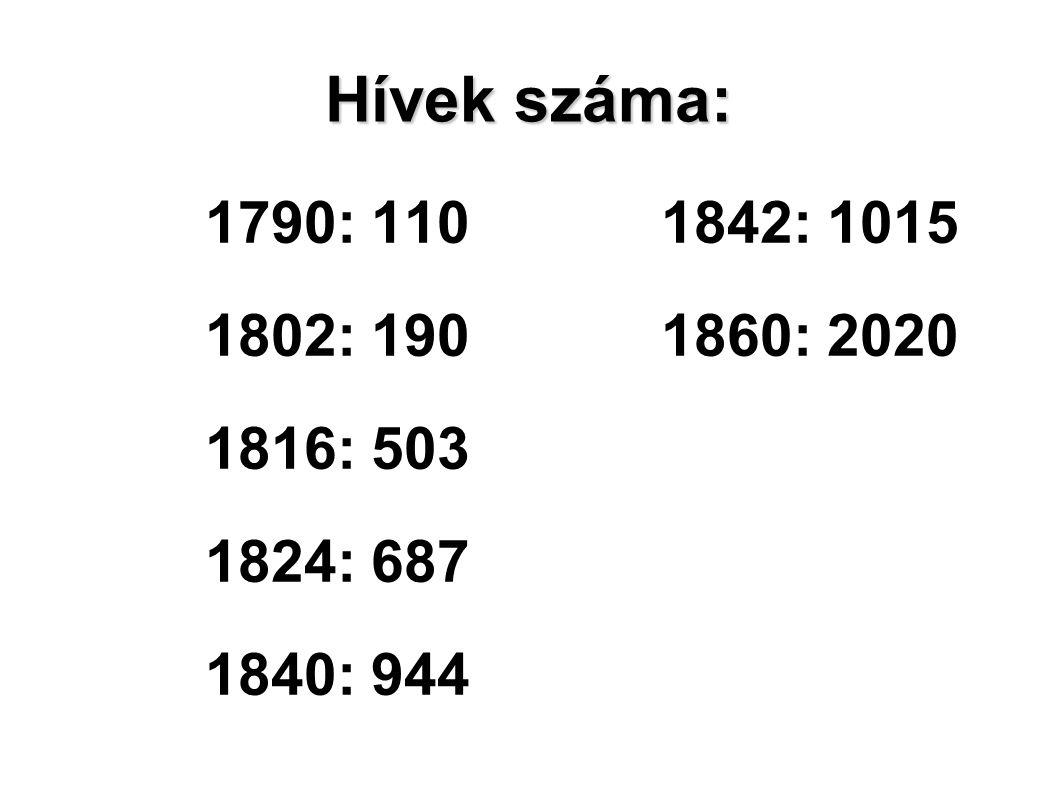 Hívek száma: 1790: 110 1842: 1015 1802: 190 1860: 2020 1816: 503 1824: 687 1840: 944