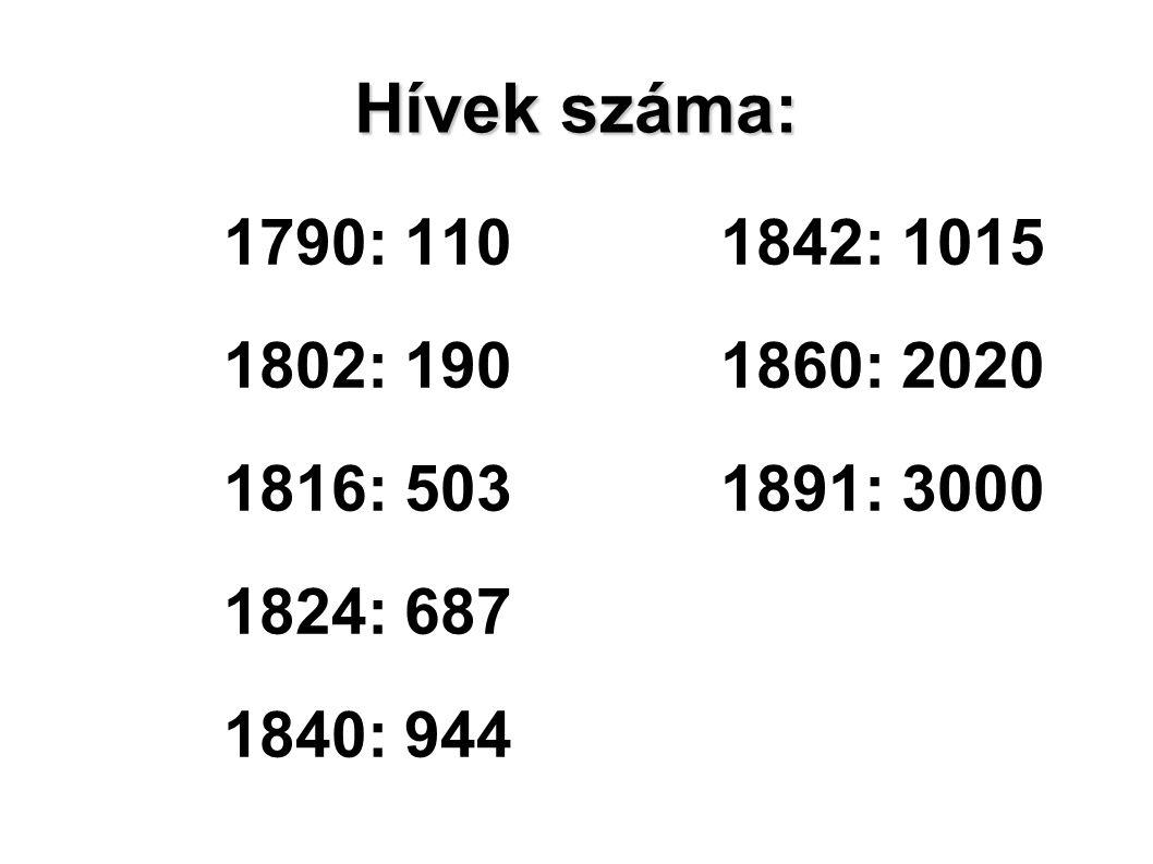Hívek száma: 1790: 110 1842: 1015. 1802: 190 1860: 2020. 1816: 503 1891: 3000. 1824: 687.