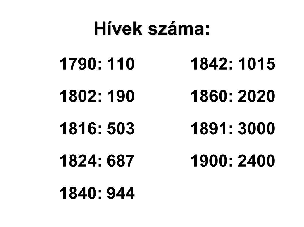 Hívek száma: 1790: 110 1842: 1015. 1802: 190 1860: 2020. 1816: 503 1891: 3000. 1824: 687 1900: 2400.