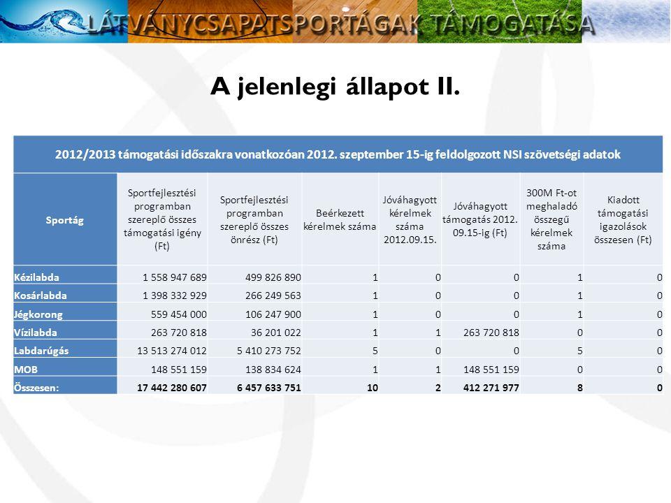 A jelenlegi állapot II. 2012/2013 támogatási időszakra vonatkozóan 2012. szeptember 15-ig feldolgozott NSI szövetségi adatok.