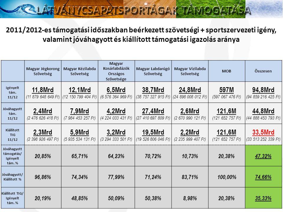 2011/2012-es támogatási időszakban beérkezett szövetségi + sportszervezeti igény, valamint jóváhagyott és kiállított támogatási igazolás aránya