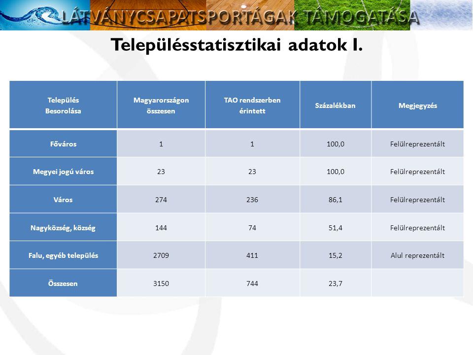 Településstatisztikai adatok I.