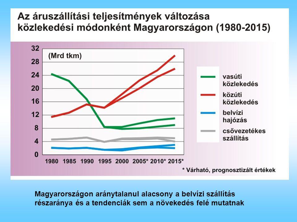 Magyarországon aránytalanul alacsony a belvízi szállítás részaránya és a tendenciák sem a növekedés felé mutatnak