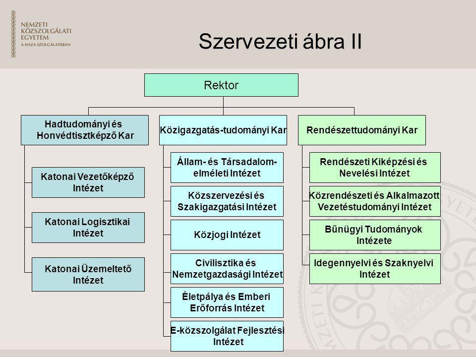 Szervezeti ábra II Rektor Hadtudományi és Honvédtisztképző Kar