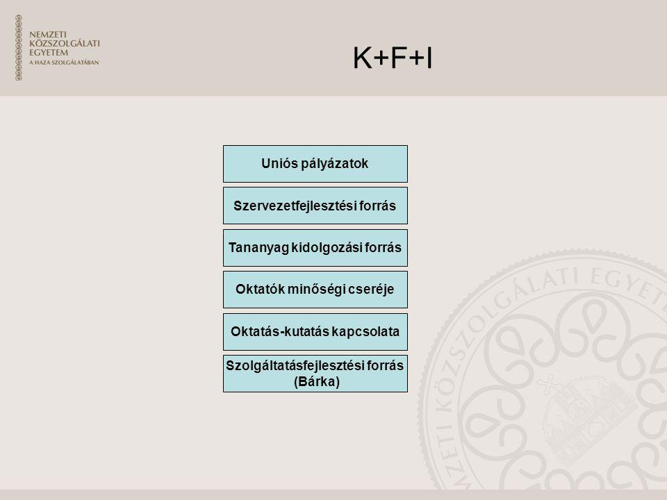 K+F+I Uniós pályázatok Szervezetfejlesztési forrás