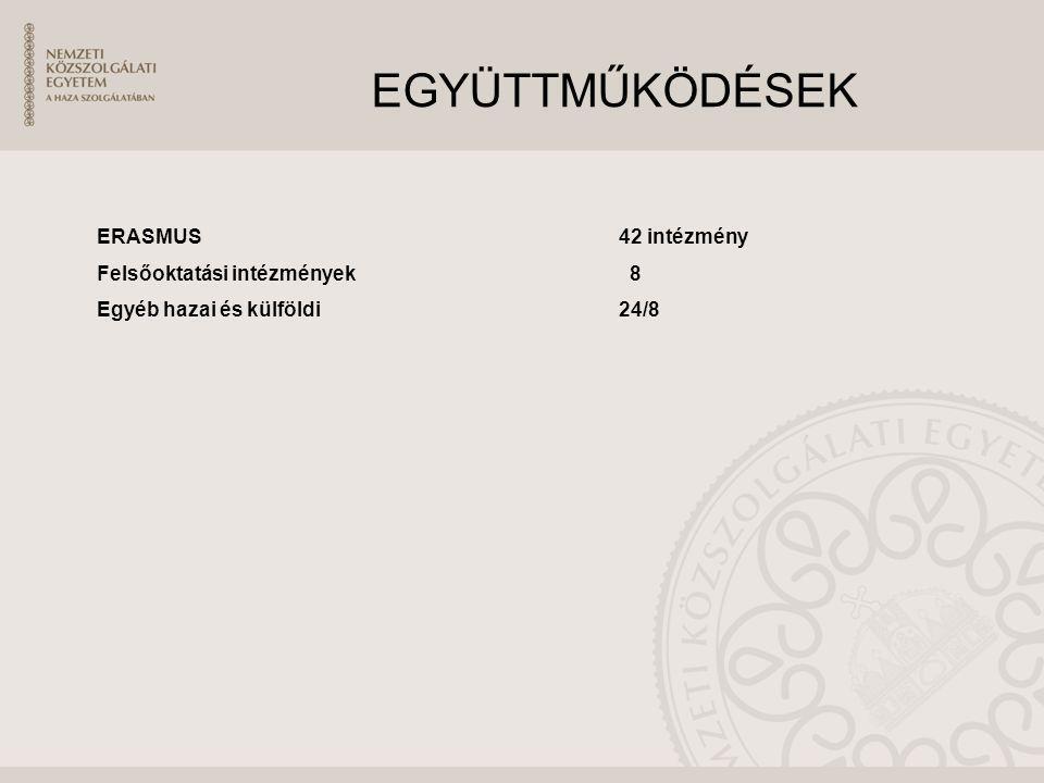 EGYÜTTMŰKÖDÉSEK ERASMUS 42 intézmény Felsőoktatási intézmények 8