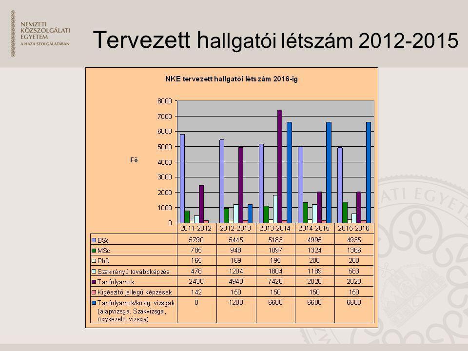 Tervezett hallgatói létszám 2012-2015
