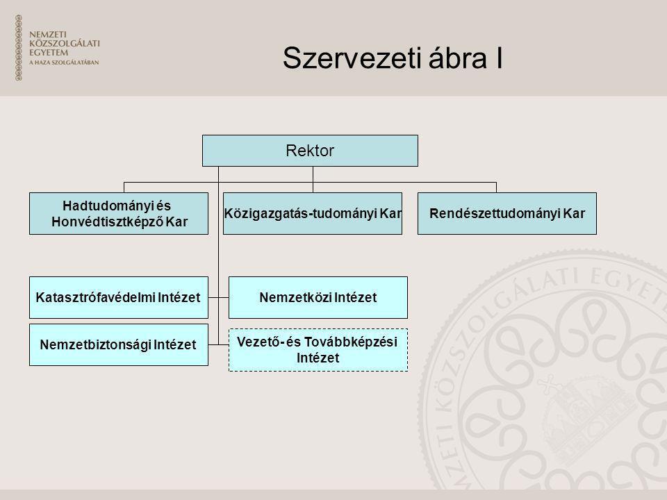 Szervezeti ábra I Rektor Hadtudományi és Honvédtisztképző Kar