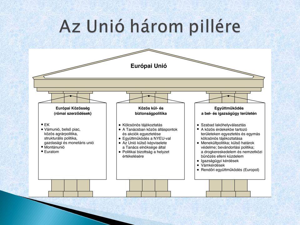 Az Unió három pillére