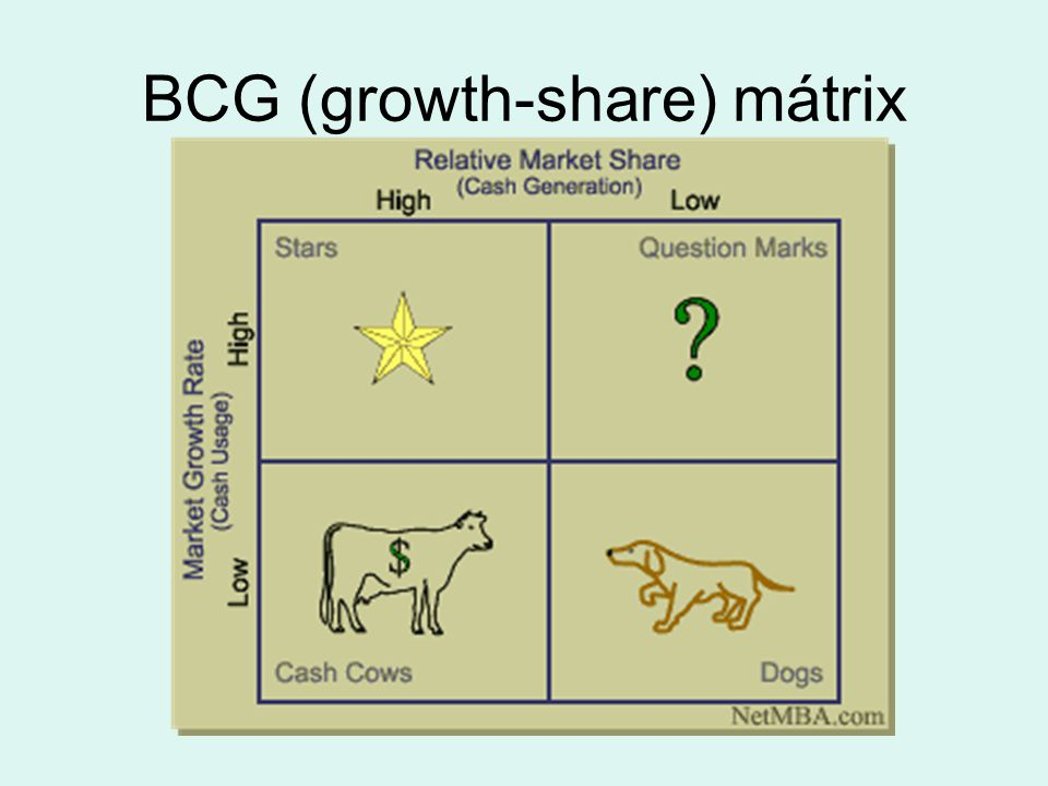 BCG (growth-share) mátrix