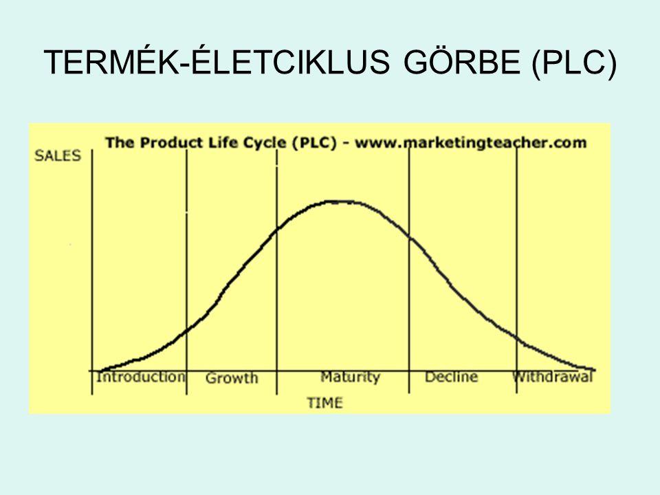 TERMÉK-ÉLETCIKLUS GÖRBE (PLC)