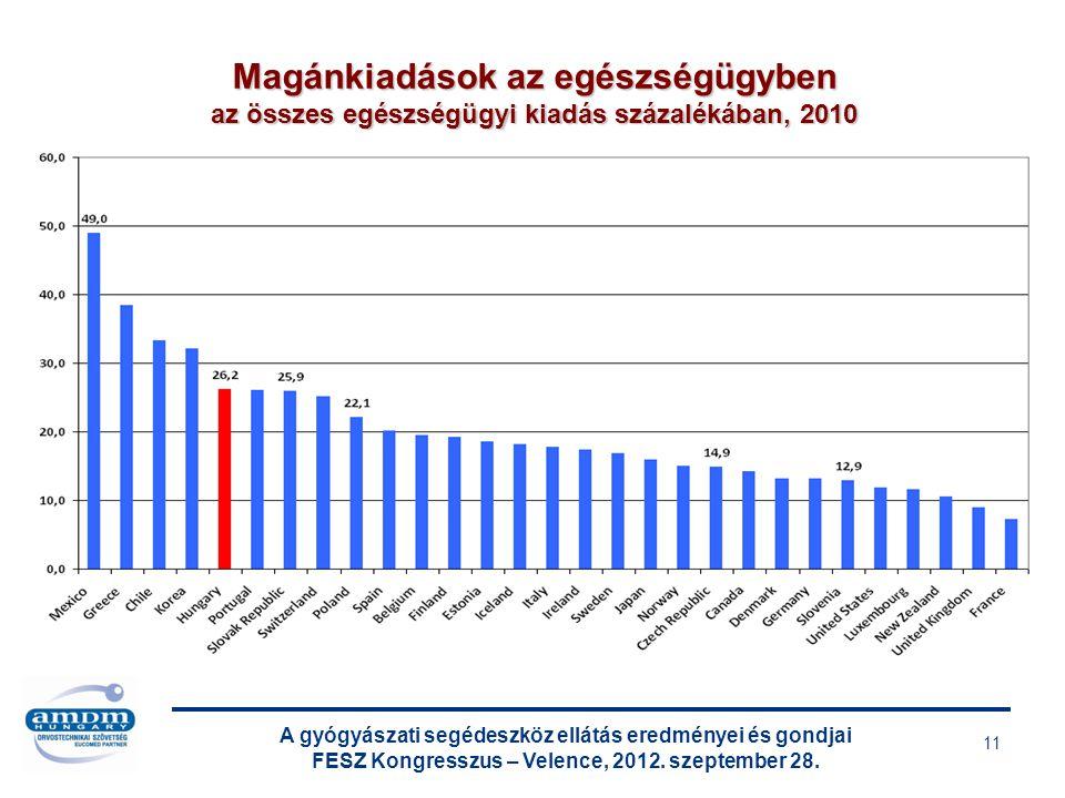 Magánkiadások az egészségügyben az összes egészségügyi kiadás százalékában, 2010