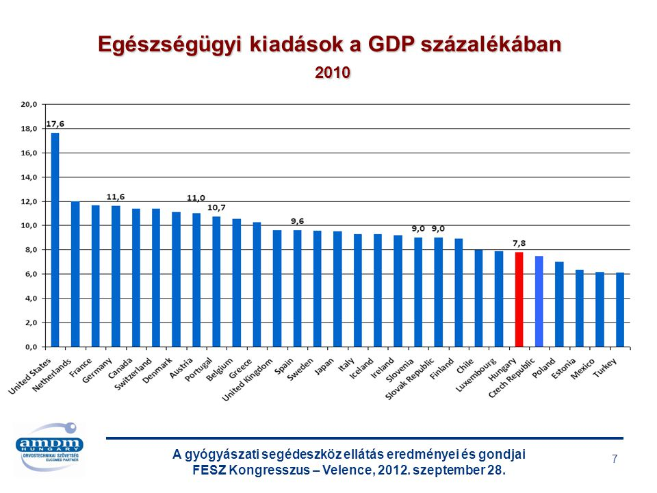 Egészségügyi kiadások a GDP százalékában 2010