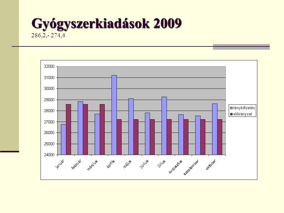 Gyógyszerkiadások 2009 286,2,- 274,4