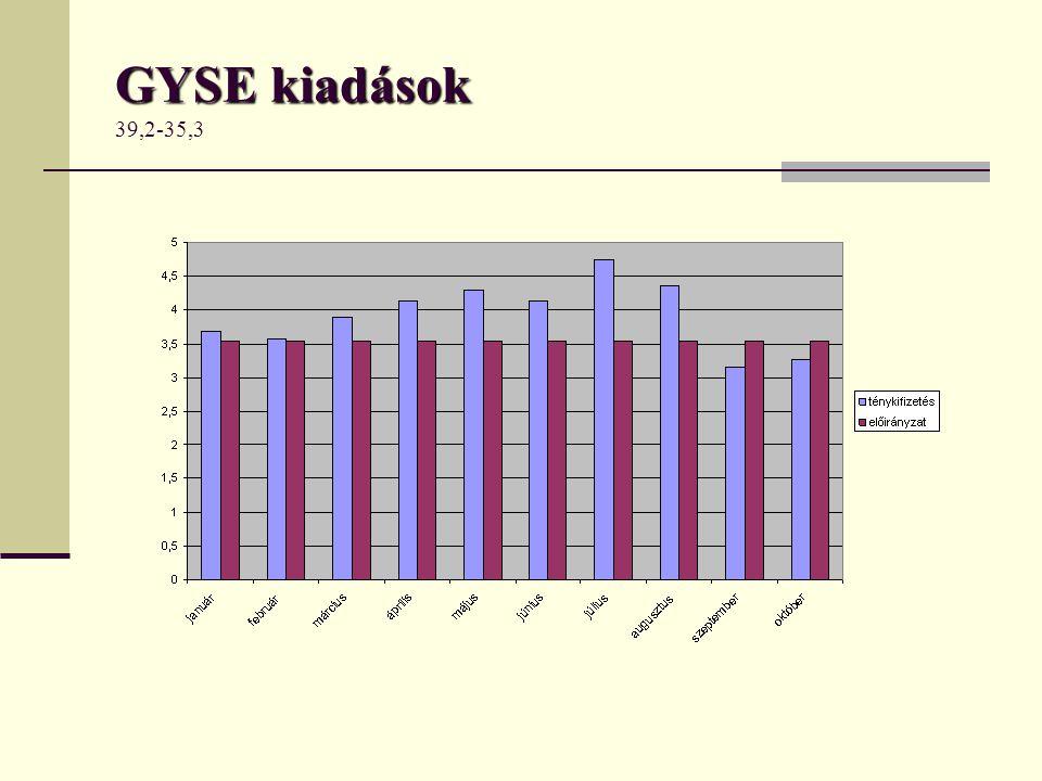 GYSE kiadások 39,2-35,3