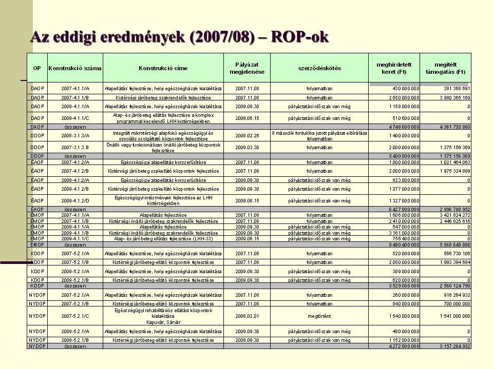 Az eddigi eredmények (2007/08) – ROP-ok