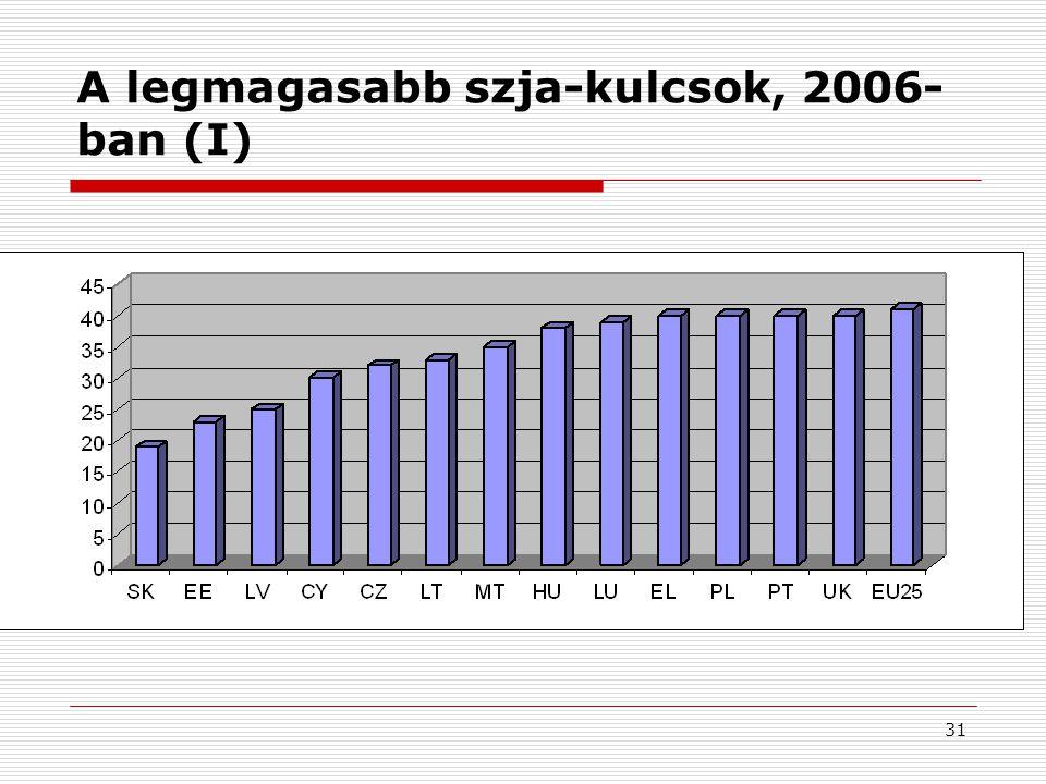 A legmagasabb szja-kulcsok, 2006-ban (I)