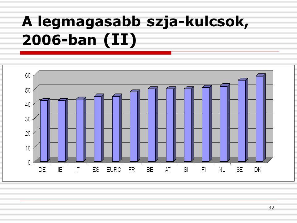 A legmagasabb szja-kulcsok, 2006-ban (II)
