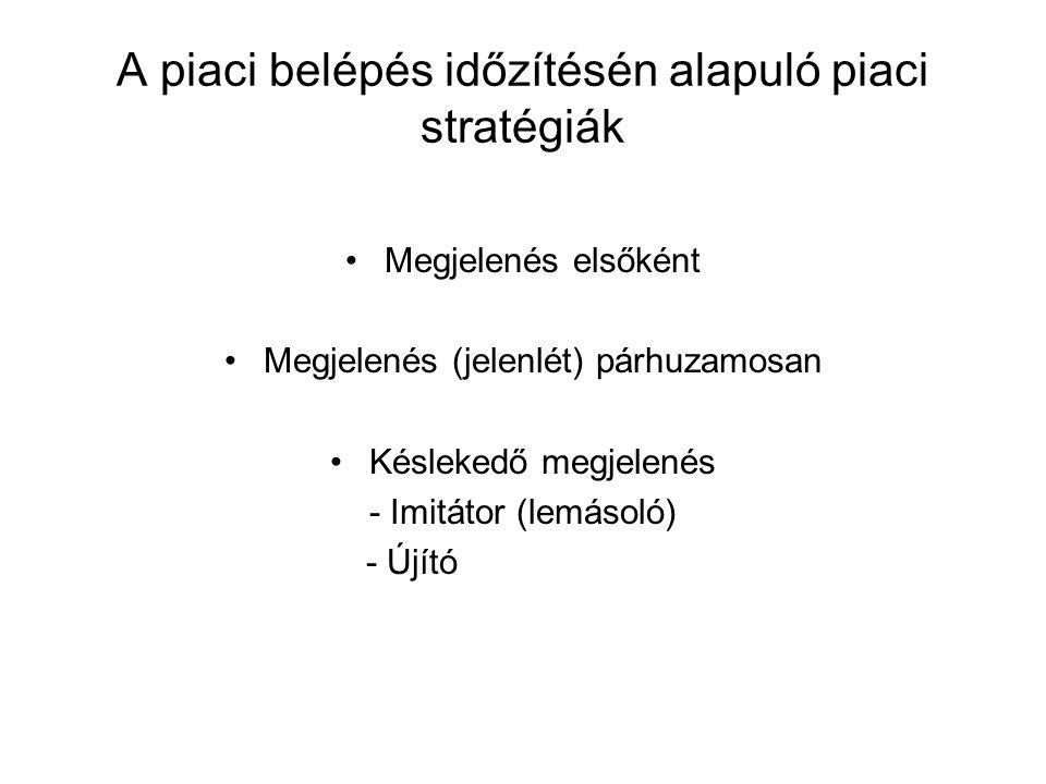 A piaci belépés időzítésén alapuló piaci stratégiák