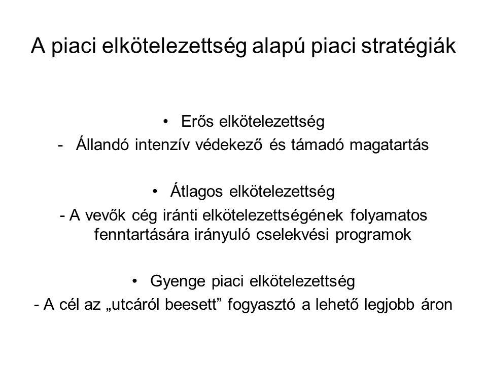 A piaci elkötelezettség alapú piaci stratégiák