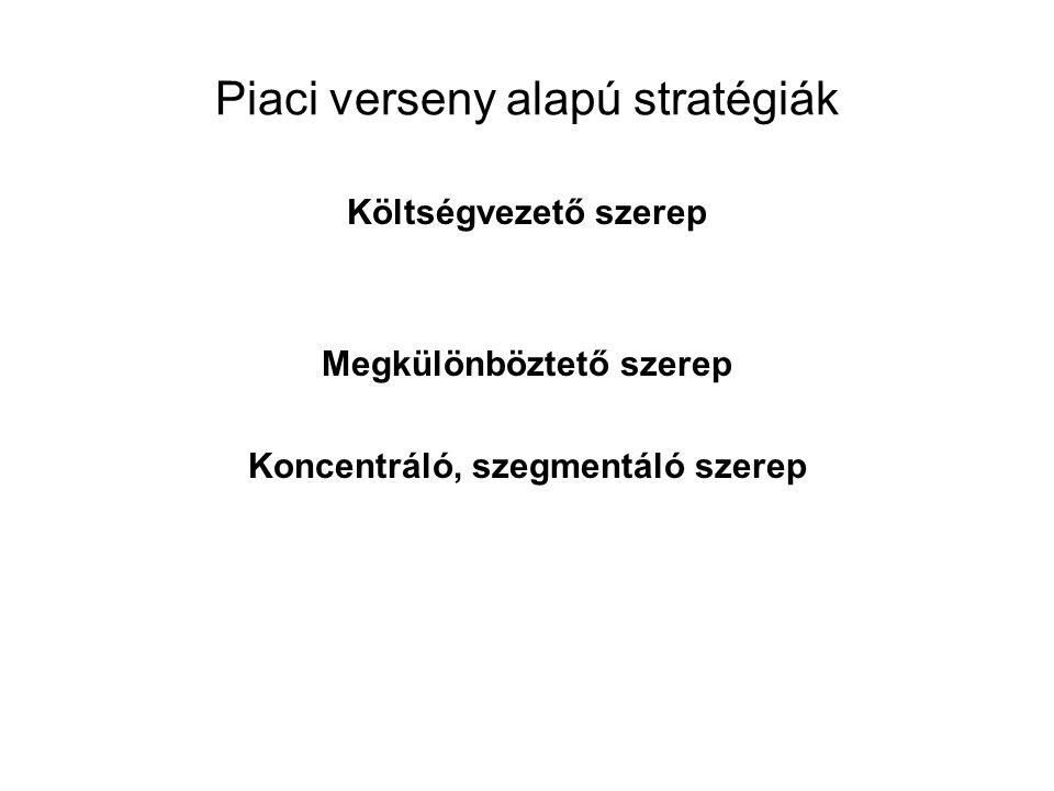 Piaci verseny alapú stratégiák
