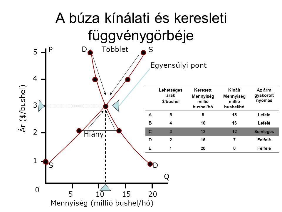 A búza kínálati és keresleti függvénygörbéje