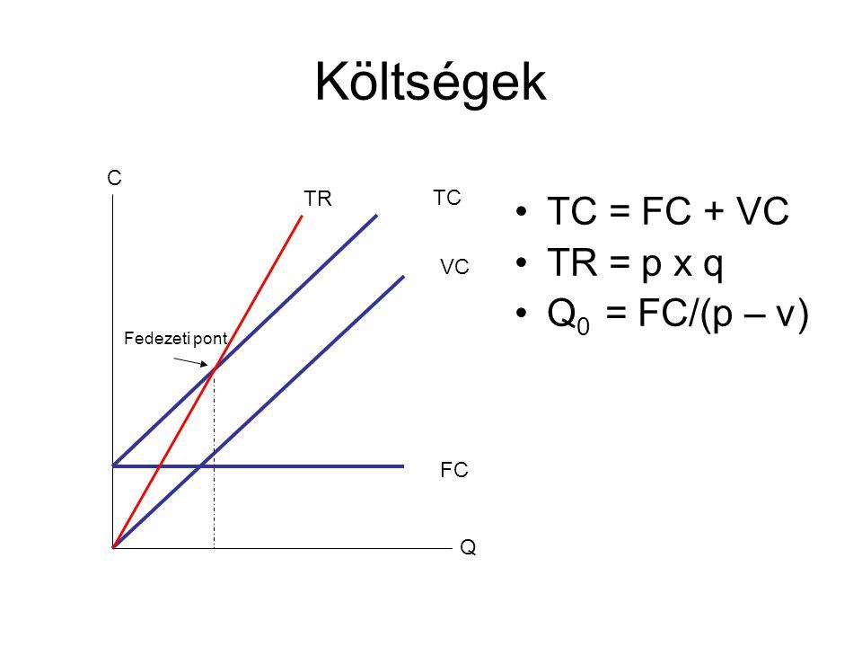 Költségek TC = FC + VC TR = p x q Q0 = FC/(p – v) C TR TC VC FC Q