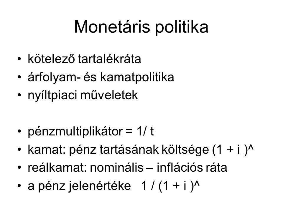 Monetáris politika kötelező tartalékráta árfolyam- és kamatpolitika