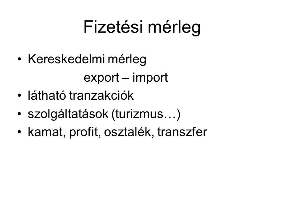 Fizetési mérleg Kereskedelmi mérleg export – import