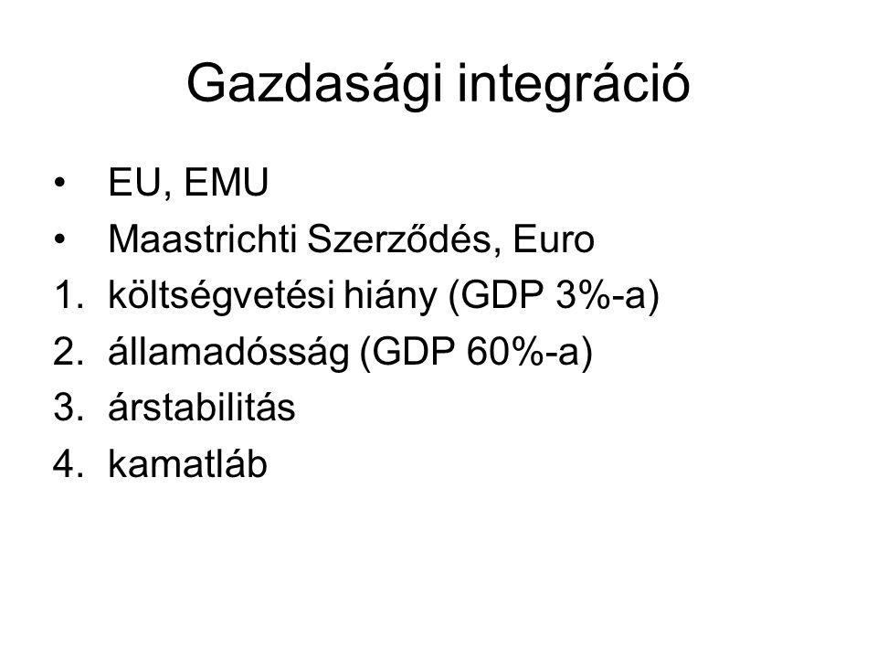 Gazdasági integráció EU, EMU Maastrichti Szerződés, Euro