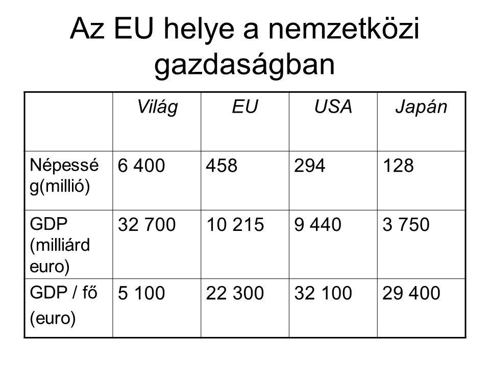Az EU helye a nemzetközi gazdaságban