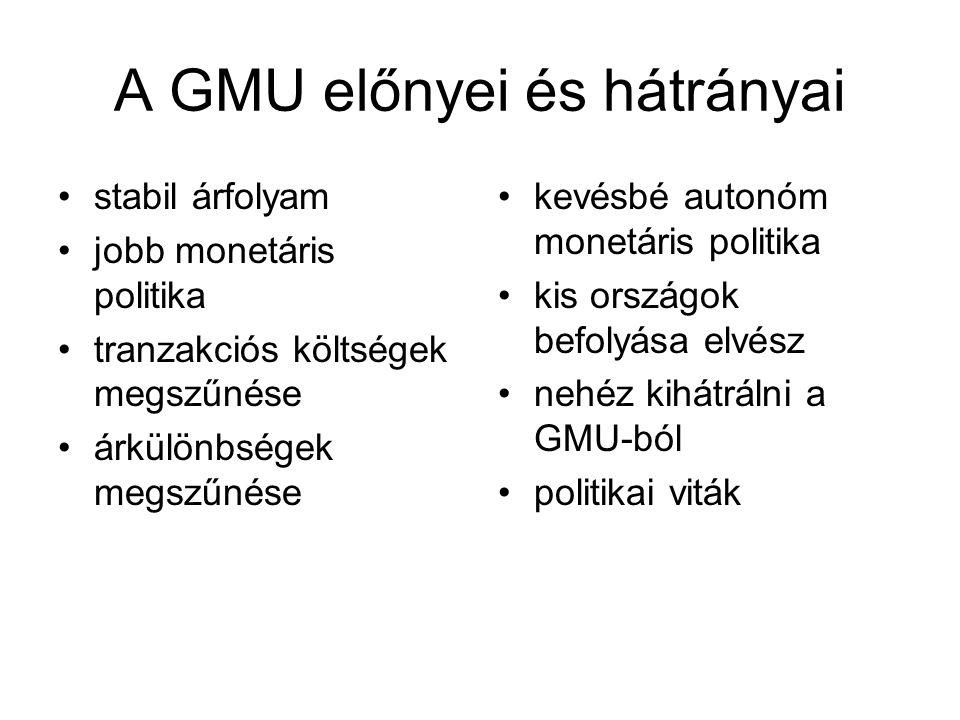 A GMU előnyei és hátrányai