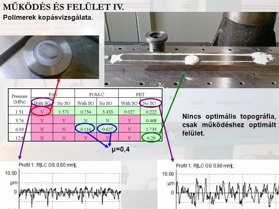 MŰKÖDÉS ÉS FELÜLET IV. Polimerek kopásvizsgálata.