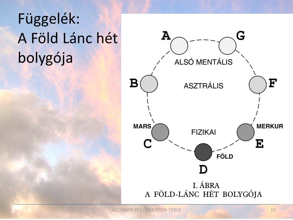 Függelék: A Föld Lánc hét bolygója
